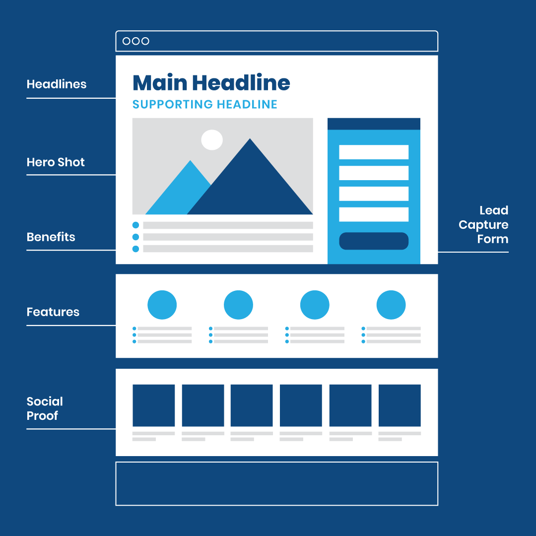 What's a Landing Page and When Do You Need One?